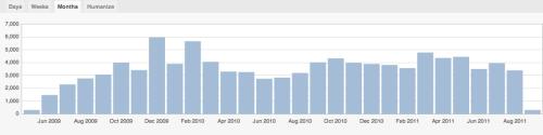 100,000 Hits Permaculturepower.com.au